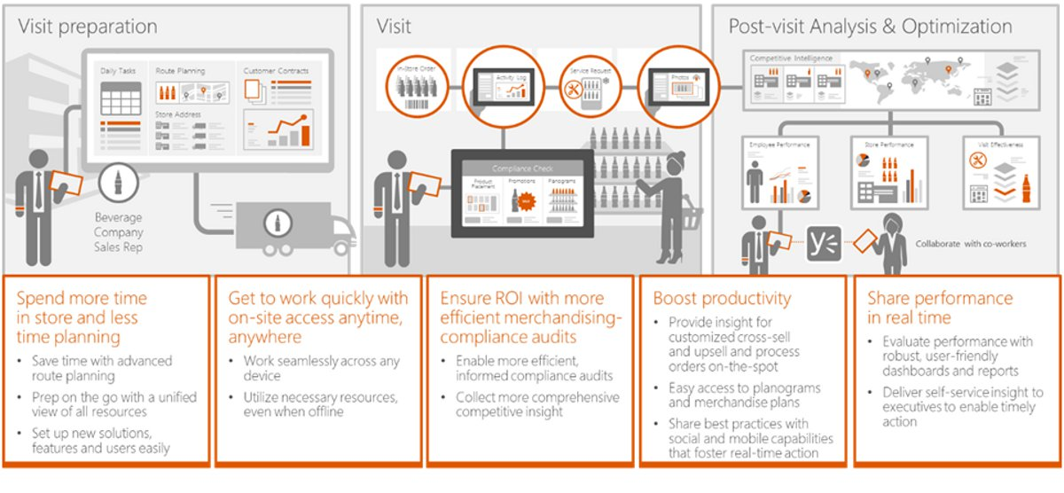 Afs Retail Execution Software Featured In Microsoft