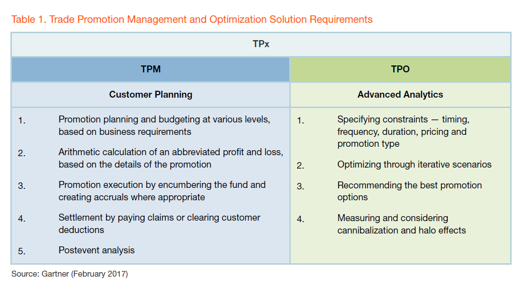 Market Guide for Trade Promotion Management and Optimization